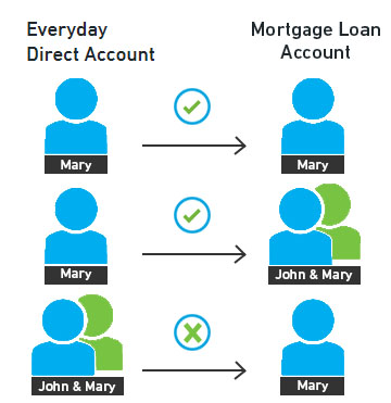 Graph showing how the amount in your Everyday Direct account impacts the amount of interest calculated on your home loan.