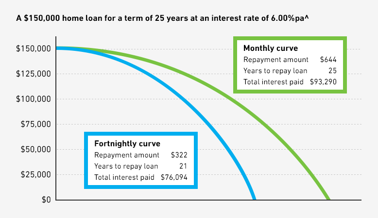 Graph showing repayments on a $150,000 home loan for a term of 25 years at an interest rate of 6.00%pa